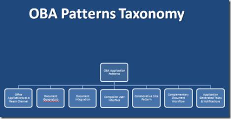 MOSS as an application platform : an introduction to Oba patterns