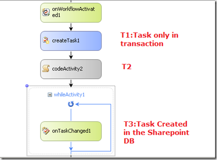 Sharepoint workflows : when are your tasks created ?