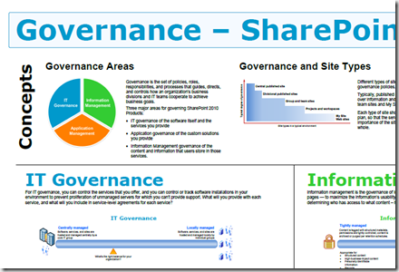 Sharepoint 2010 Governance Model