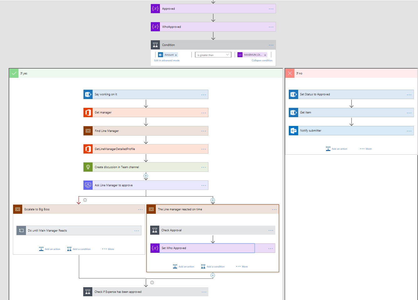 microsoft flow & sharepoint : how to escalate approvals | serge