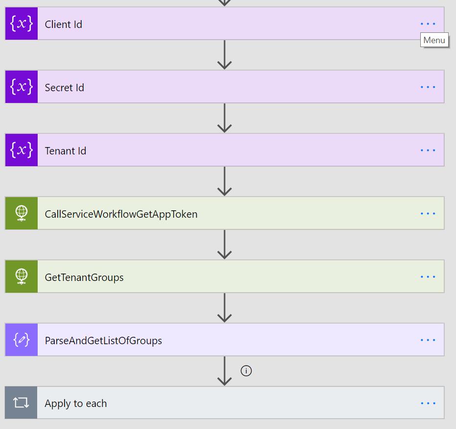simplifiedversionofgroupsHighlevel
